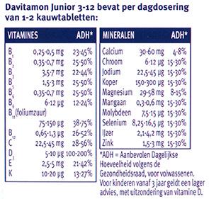 Davitamon Junior 3-12 Banaan Kauwtabletten Dosering