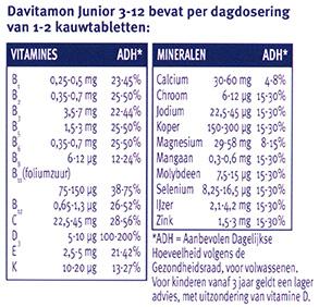 Davitamon Junior 3-12 Multifruit Kauwtabletten Ingredienten