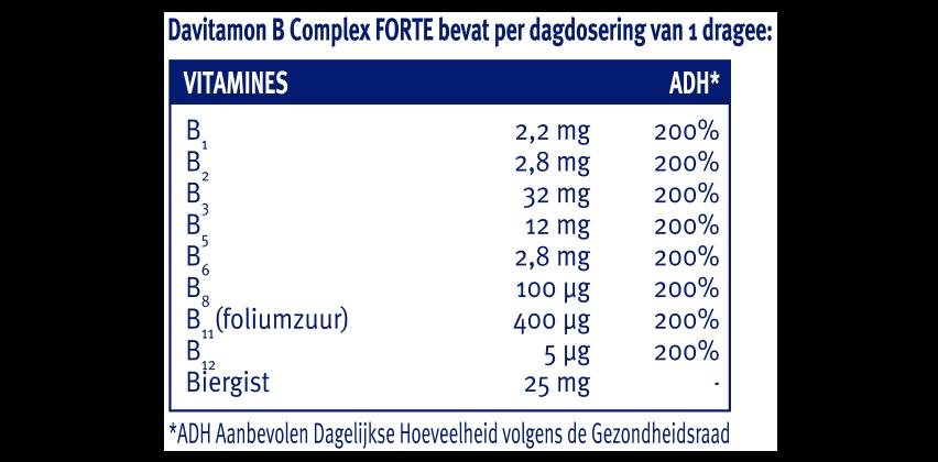 Davitamon B Complex Forte dragees Dosering