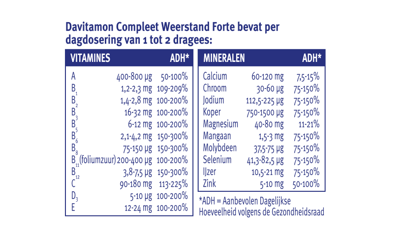 Davitamon Compleet Weerstand Forte dragees dosering