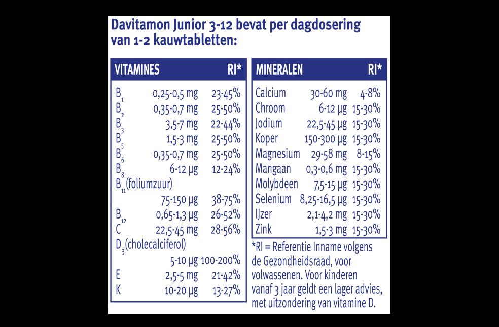 Davitamon Junior framboos Kauwtabletten Dosering