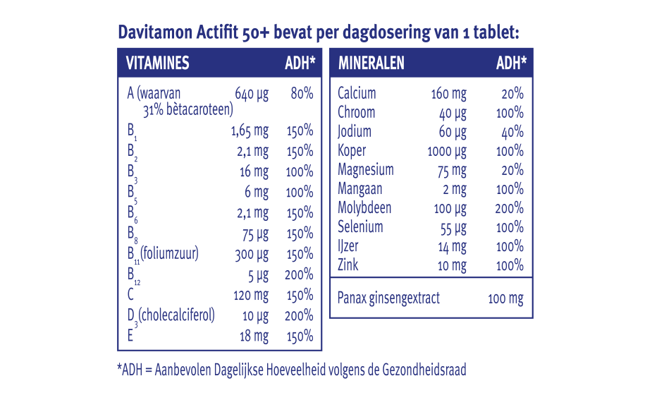 Davitamon Actifit 50+ tabletten dosering