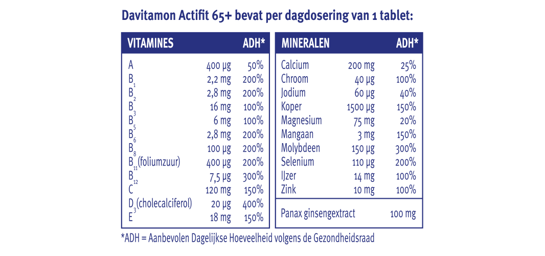 Davitamon Actifit 65+ tabletten dosering