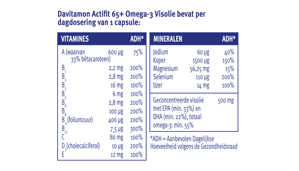 Davitamon Actifit 65+ visolie tabletten dosering